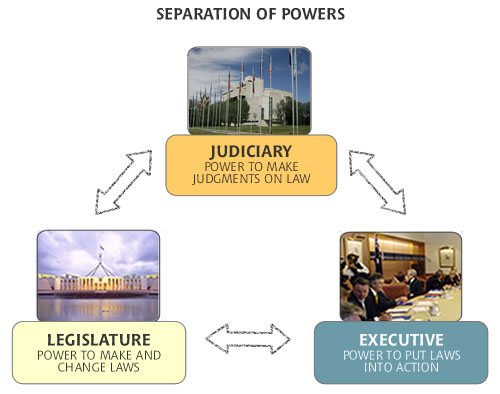 Separation of Powers Why Do We Need Separation of Powers